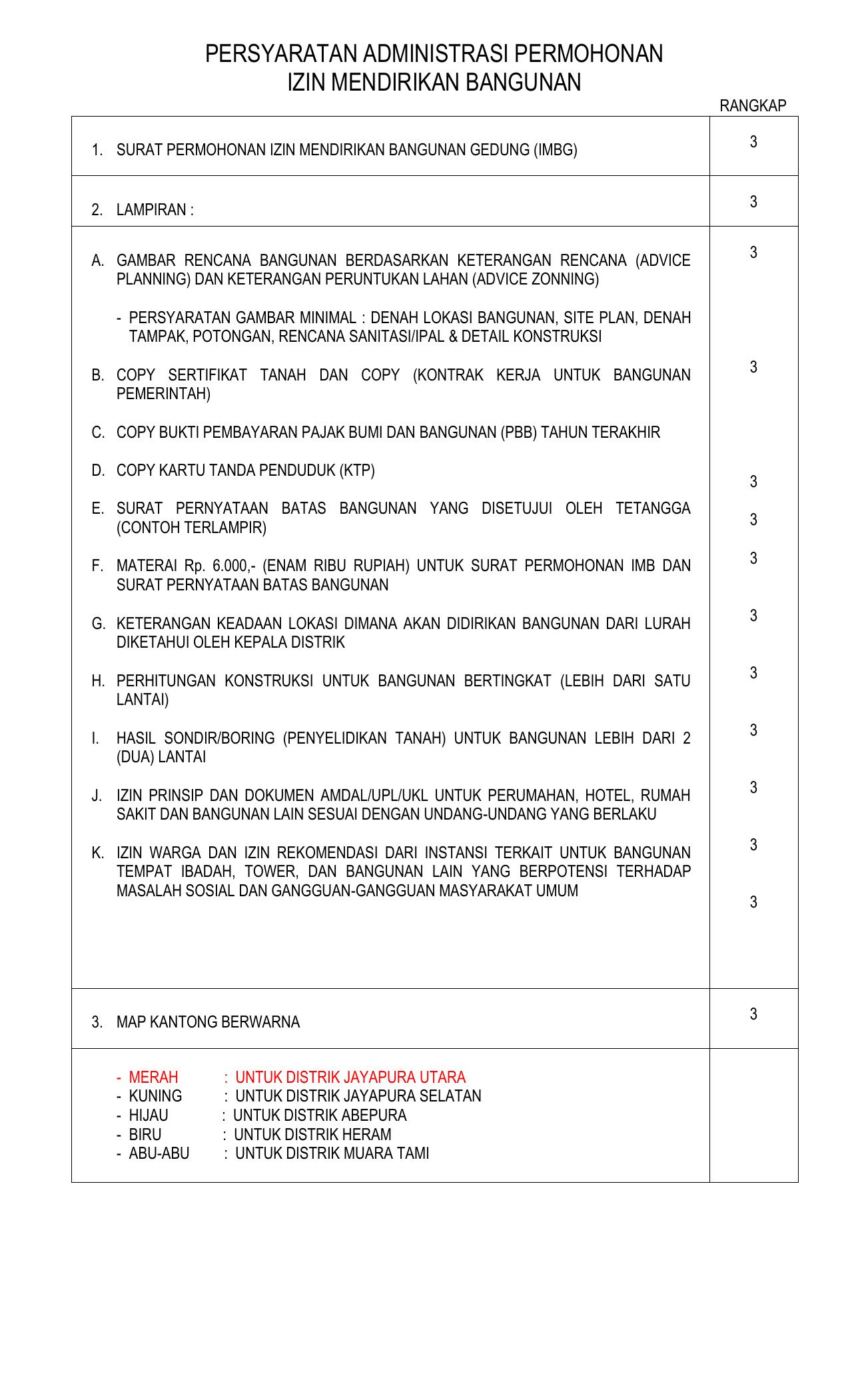 Surat Keterangan Pemerintah Kota Jayapura