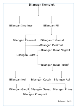 Bilangan Bulat - WordPress.com