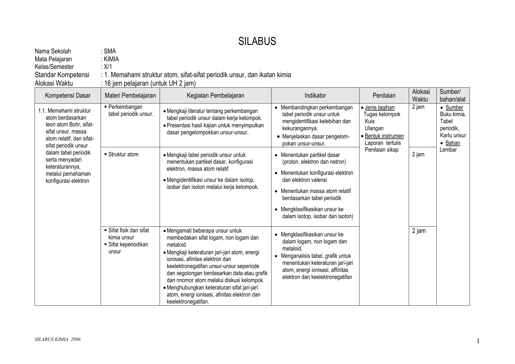 Silabus blog urip guru kimia ccuart Image collections