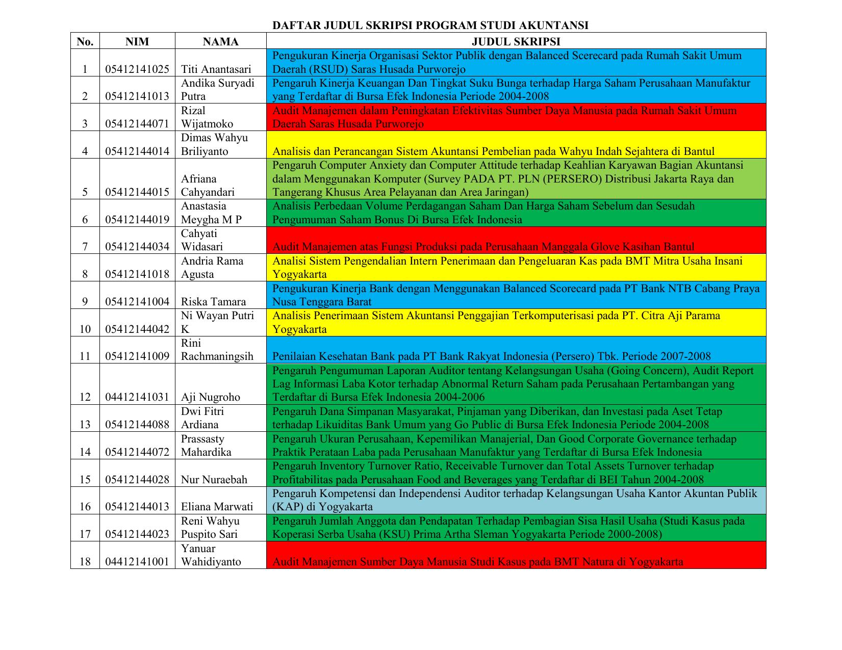 Daftar Judul Skripsi Program Studi Akuntansi No Nim