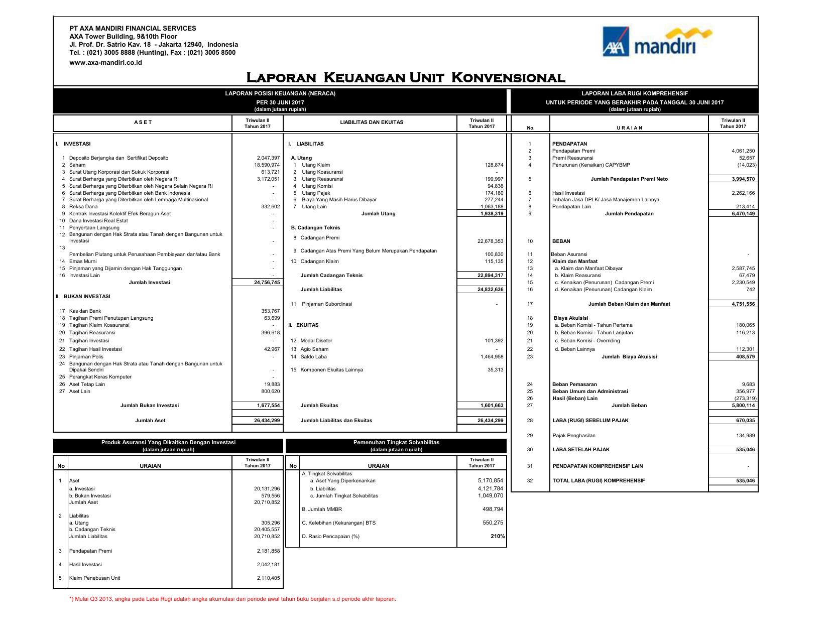 Laporan Keuangan Axa Mandiri 2020 Seputar Laporan