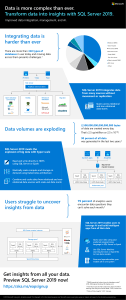 SQL Server 2019 Transform-Data into Insights Infographic EN US (1)