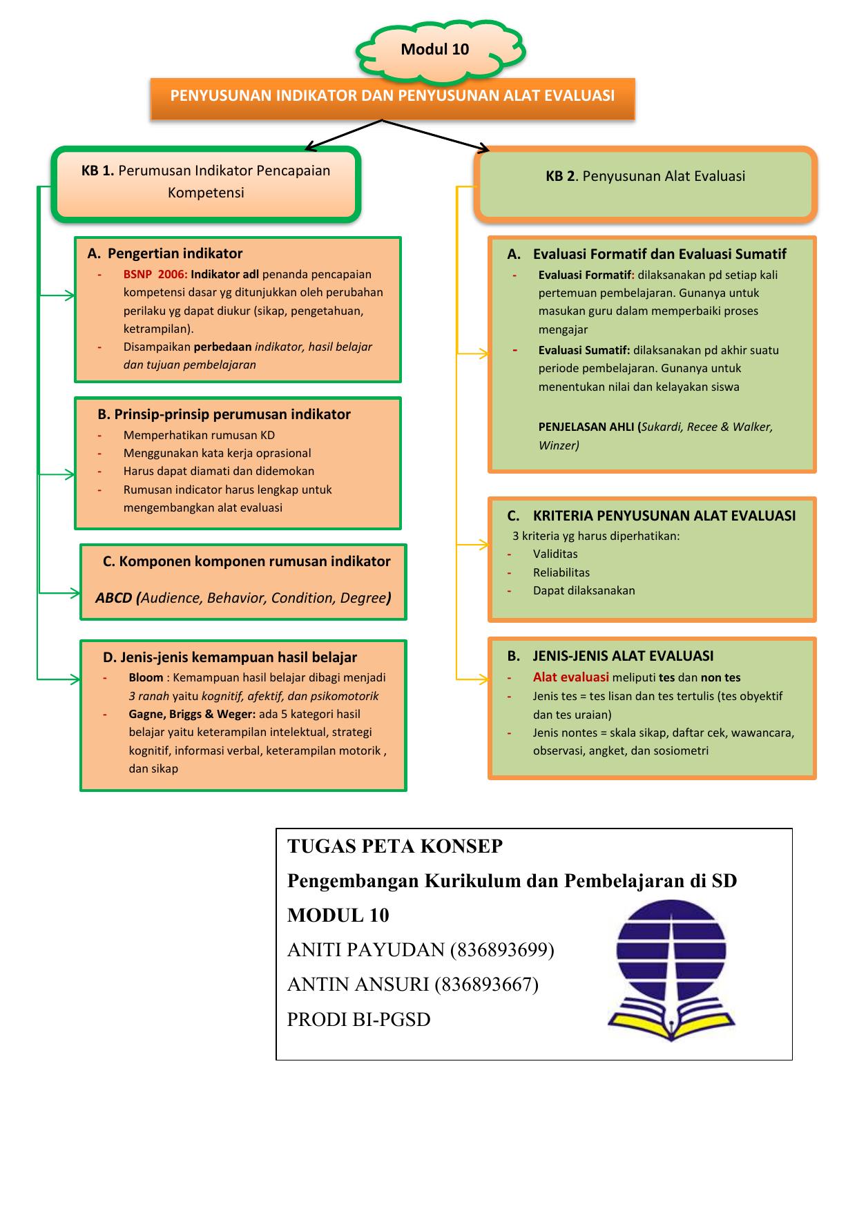 Peta Konsep Modul 10 Pengembangan Kurikulum Dan Pembelajaran Di Sd Universitas Terbuka